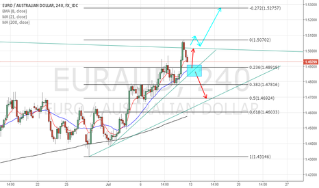 EURAUD: EURAUD POSSIBLE MOVES