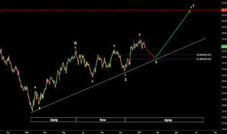 UKOIL: Brent Crude. Possible wave count. Updated