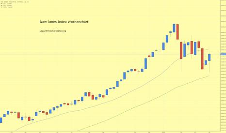 DJI: Dow Jones Index kann Woche mit leichten Kursgewinnen beenden