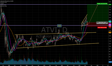 ATVI: ATVI Long Position