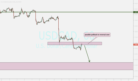 USDCAD: USDCAD ....POSSIBLE PULLBACK ...sell after good bearish candle