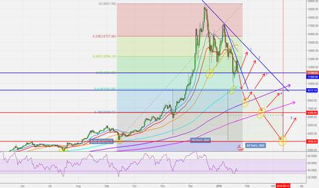 BTCUSD: BITCOIN AT DECSION POINT. potential extended bearish period