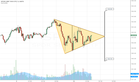 SPY: 5 min. symmetrical triangle