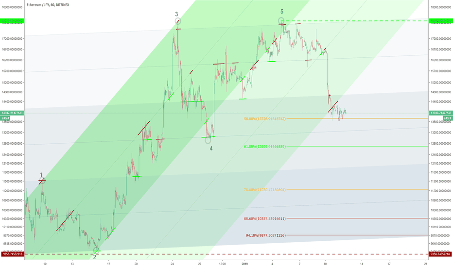 ETHJPY: Bullish Motive Wave Complete