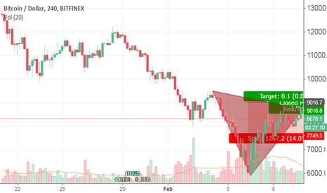 BTCUSD: trinagluar breakdown bitcoin,may test 6000 again ?