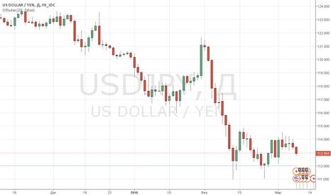USDJPY: Пара USD/JPY