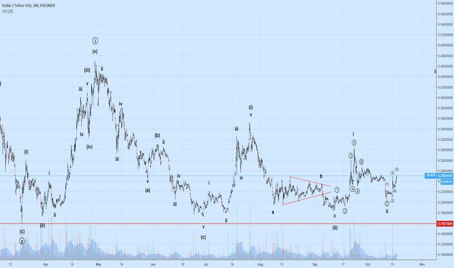 STRUSDT: Extensive EW count for Stellar-USD