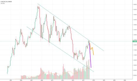 EURUSD: EUR / USD - baisse, voir crash.