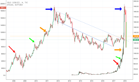 GOLD: BTC-Gold Bubble Vergleich