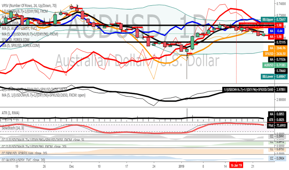 AUDUSD: AUD/USD — Vulnerable To Further Downside