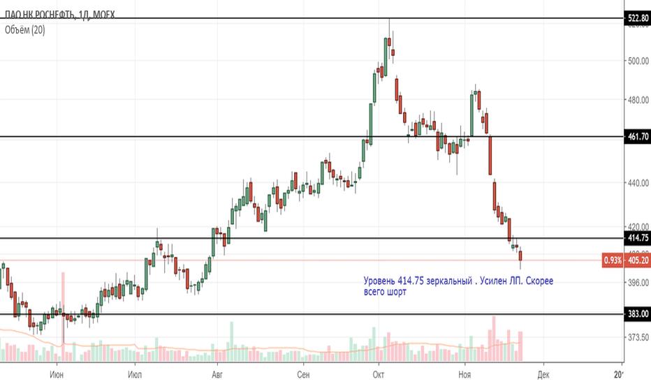 ROSN: Роснефть скорее всего продолжит падение