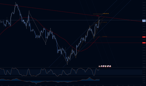 XAUUSD: Gold Channels and EW