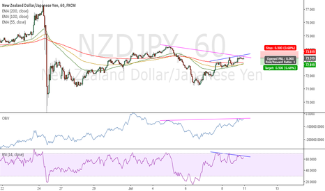 NZDJPY: RSI and OBV divergence