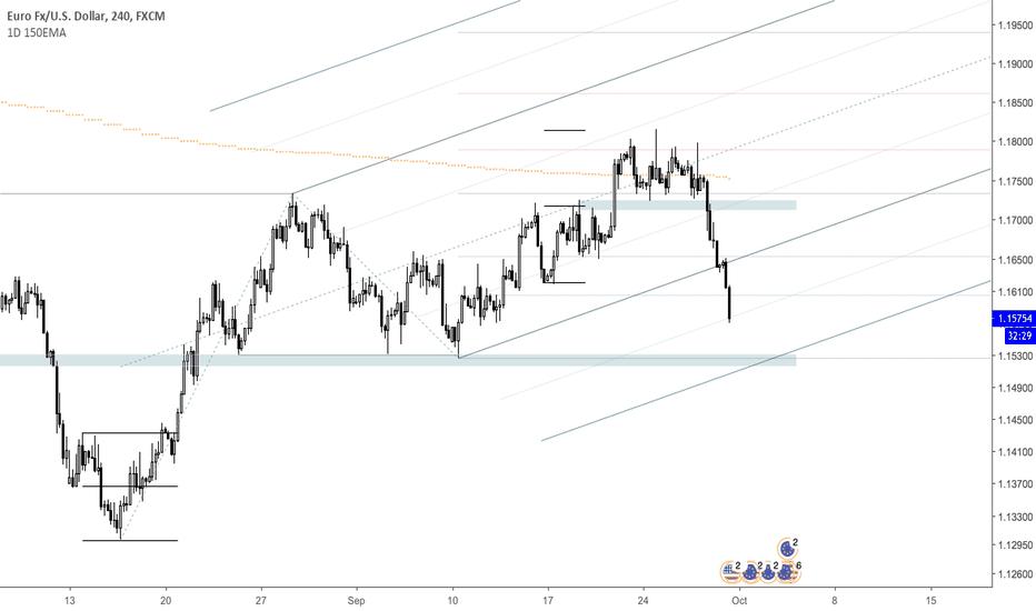 EURUSD: EURUSD Probable Demand area