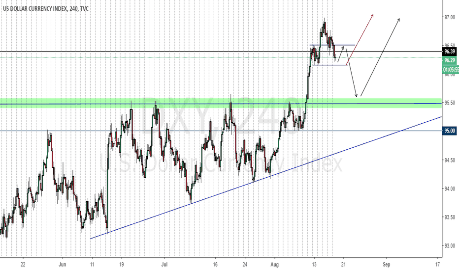 DXY: Will DXY fall? or will continue strong??