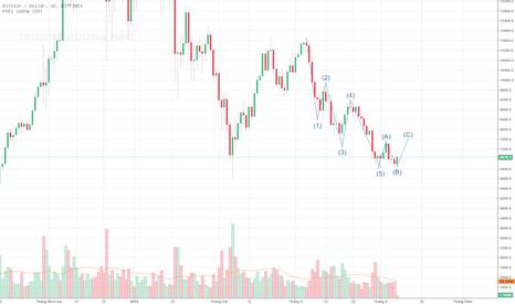 BTCUSD: BTC - Chart 1D