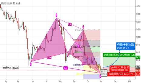 STAR: A Bullish Butterfly long idea on STAR (Strides Shasun)