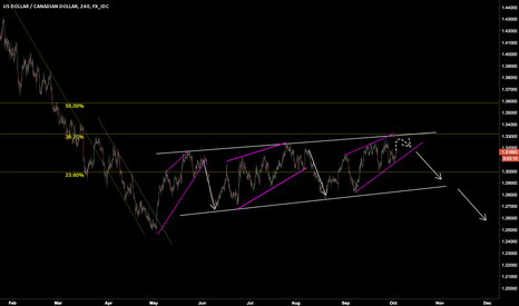USDCAD: USDCAD - Consolidating waiting for a break out