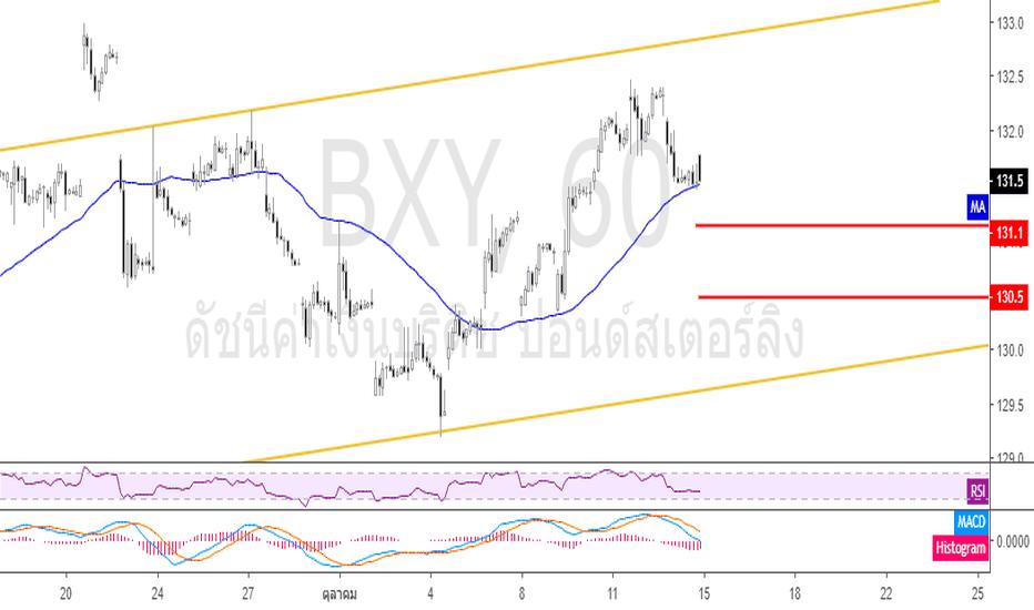 BXY: คาดการณ์ ดัชนี BXY (British Pound Index) 15 ตุลาคม 2018
