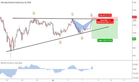 GER30: GER30 (DAX): Bearish Bat Pattern Completion