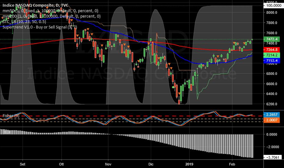 IXIC: NASDAQ   -   Iter negativo