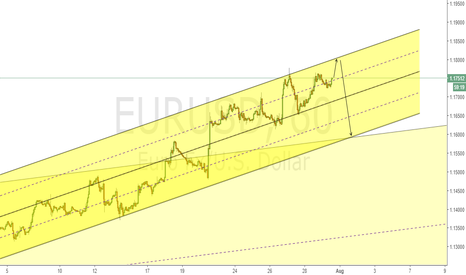 EURUSD: EURUSD Short around 1.180