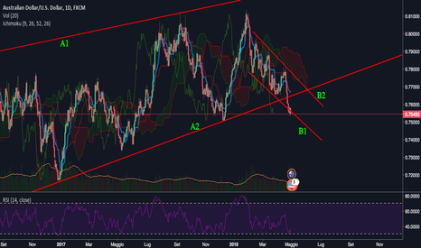 AUDUSD: AUDUSD possibile LONG