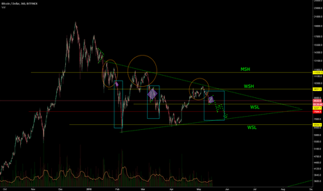 BTCUSD: BTC - if they say to you moon, you will have to wait.