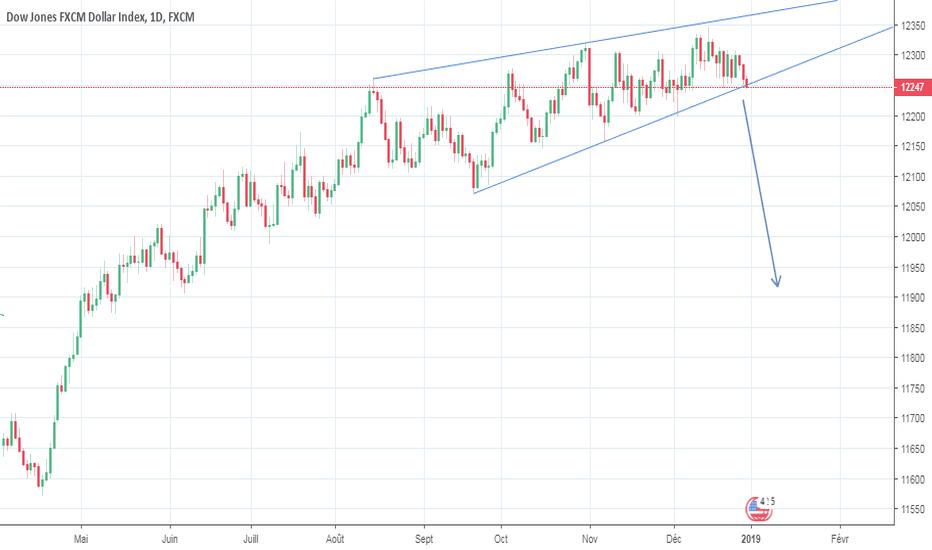 USDOLLAR: US Dollar, jusqu'ici tout va bien?