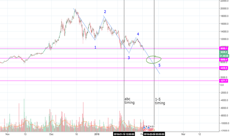 BTCUSD: instead of abc correction, 1-5 wave count bearish to 7k?