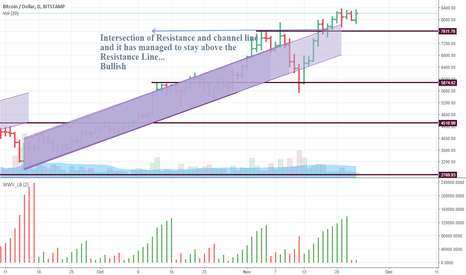 BTCUSD: Intersection of R and channel line