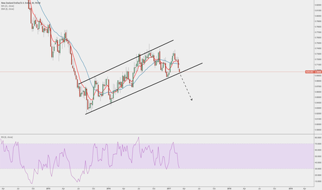 NZDUSD: Break or bounce? NZDUSD