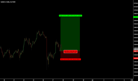 XAUUSD: GOLD / 30 trades / Trade 3#