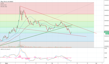 ZILBTC: Zil/BTC Falling wedge in vista