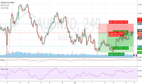 AUDNZD: AUDNZD Short - based on fundamentals