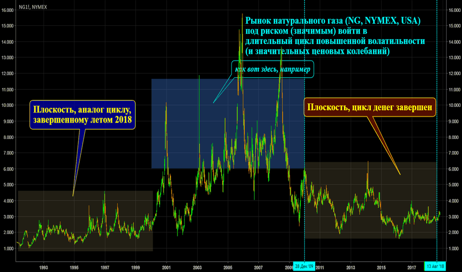 SIDC/SUNSPOTS_D: NG (NYMEX) - Long-Term
