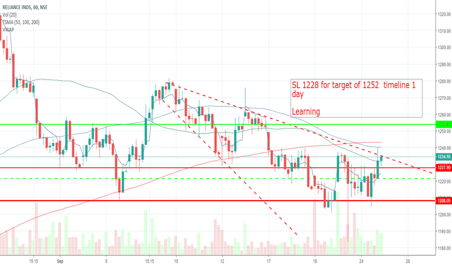 RELIANCE: Reliance  Buy