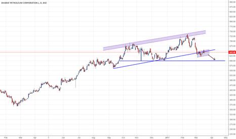 BPCL: is bpcl heading towards 600/605