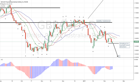 GBPAUD: GBPAUD Daily about to Hit Sell B/O