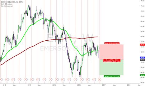 EMR: EMR possible short chance on weekly timeframe