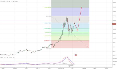 BTCUSD: Bitcoin Wave