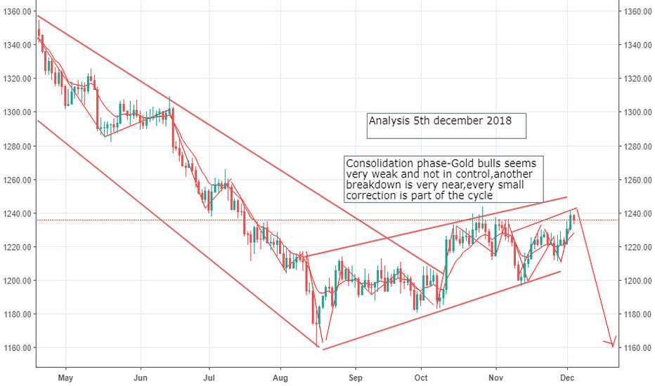 XAUUSD: YOU WILL NOT BE ABLE TO SAY THAT WE DIDN'T WARNED YOU!!