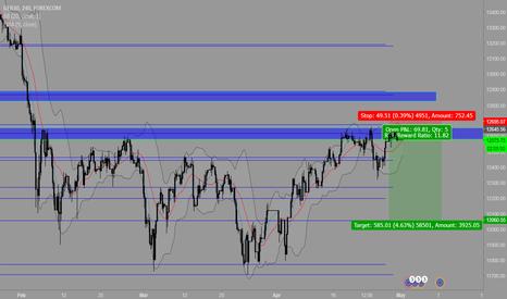 GRXEUR: German Stock Market analysis