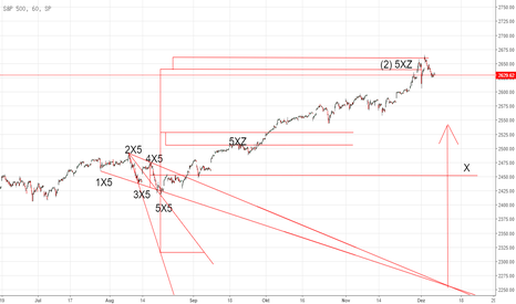 SPX: X-Sequentials SP500 Index Analyse und Prognose !