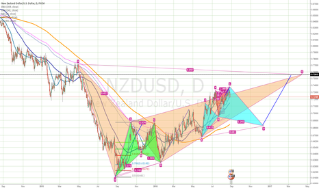 NZDUSD: A big plan on NZDUSD