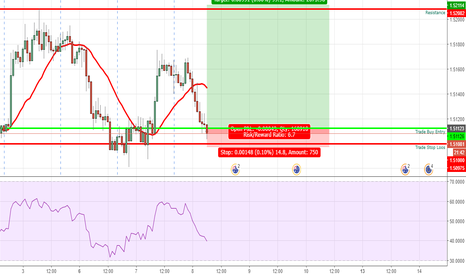 EURAUD: Long Opportunity on the Euro AUD pair