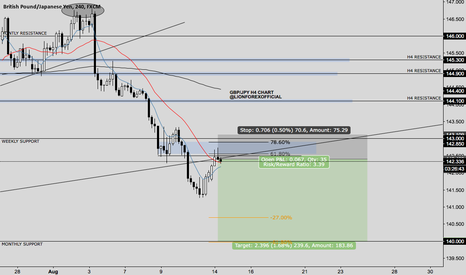 GBPJPY: GBP/JPY Structure Retest