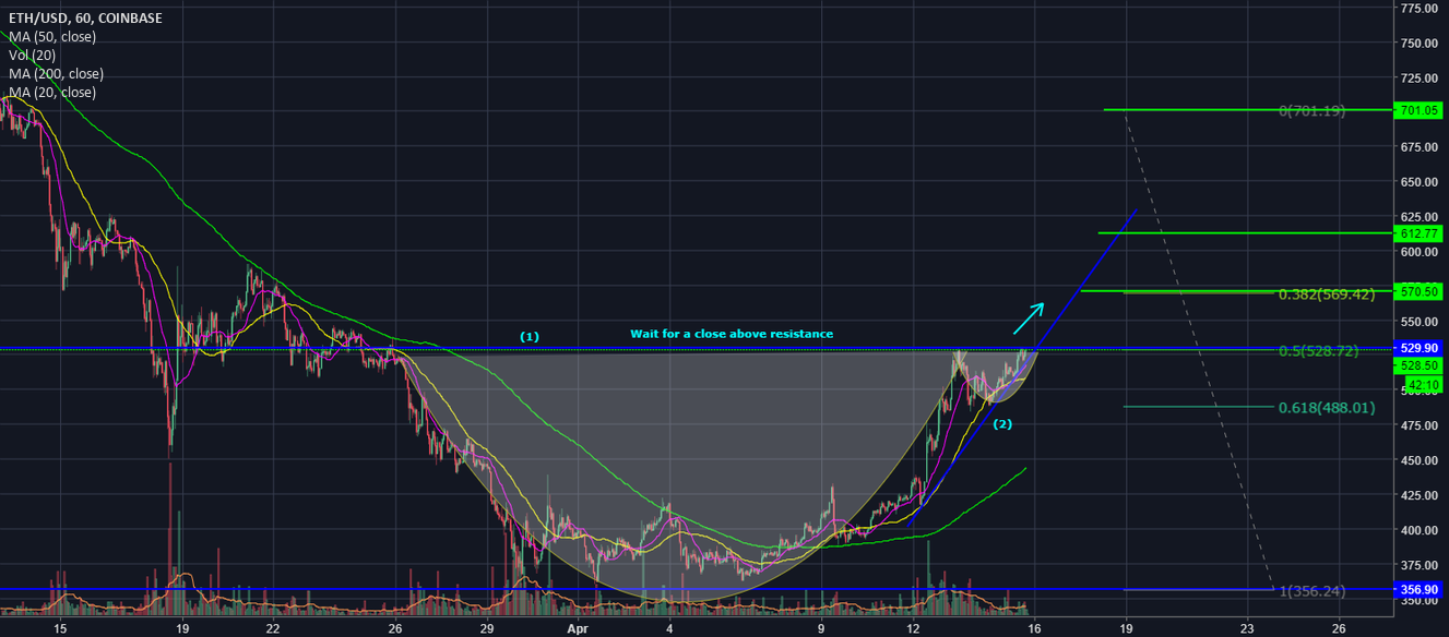 Ethereum easy money for target 1, it will beat BTC