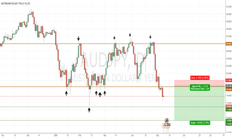 AUDJPY: AUDJPY Last-Kiss trade set up