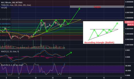 ARKBTC: ARK/BTC - Ascending triangle